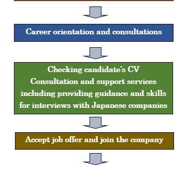 workflow-jobseekers